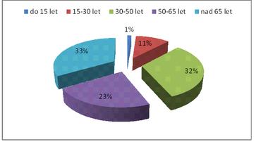 Složení tazatelů - graf