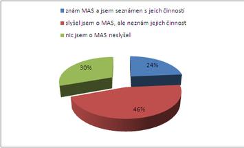 Znáte MAS Společná CIDLINA - graf
